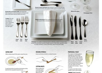 Dinner Etiquette 101- Not just for the Holidays but for any Special Occasion.